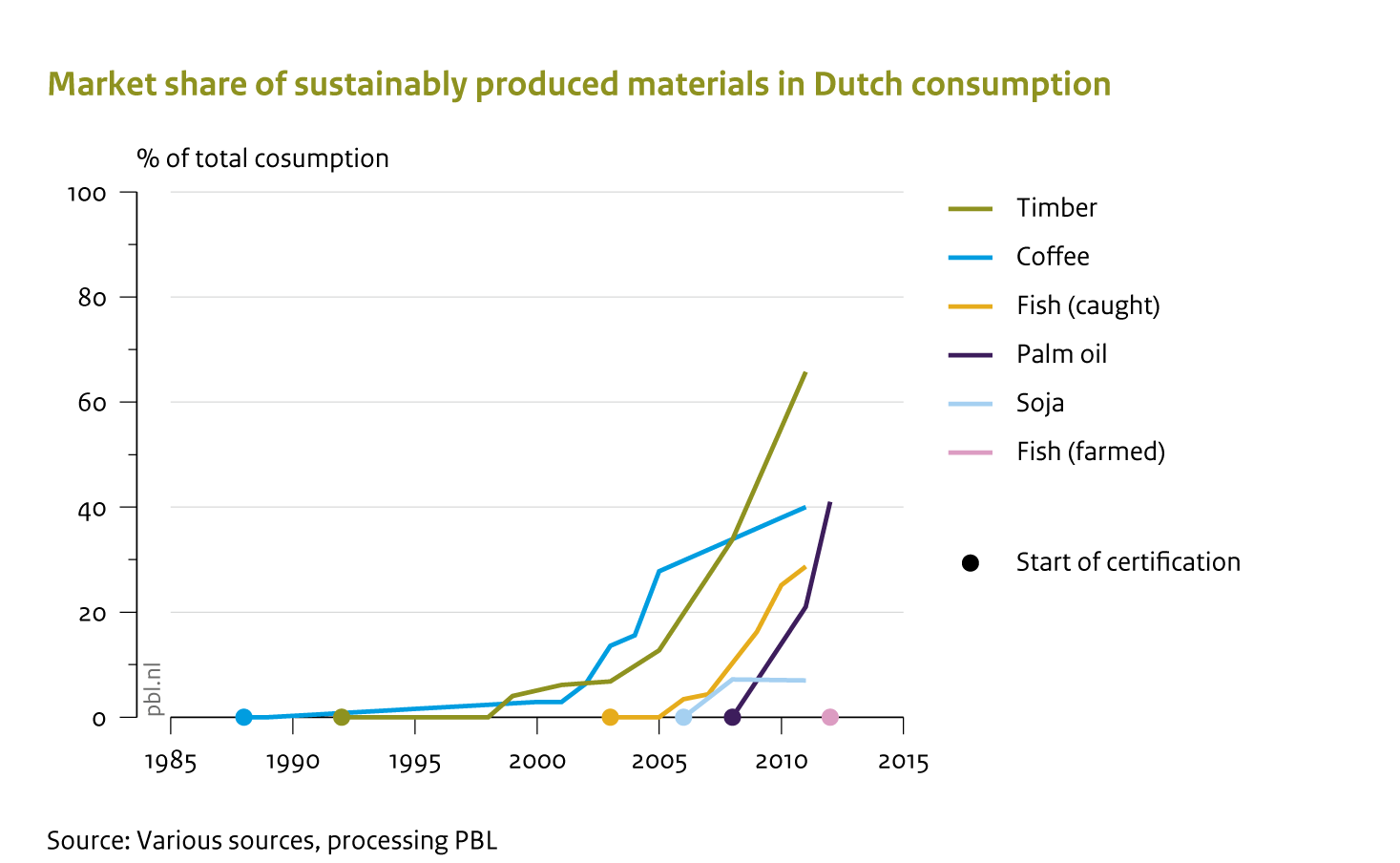Market shares of certified sustainable products and natural resources have soared over the past two decades in the Netherlands.