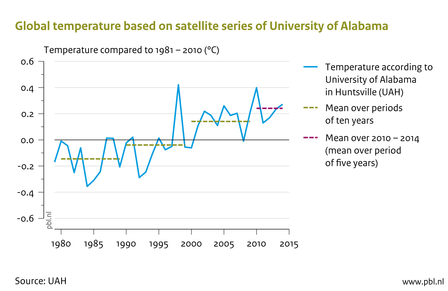 The UAH temperature series since 1979 (no satellites were available on the period before then). The green lines represent the mean over periods of 10 years. The one on the far right is the mean over the 2010–2014 period.