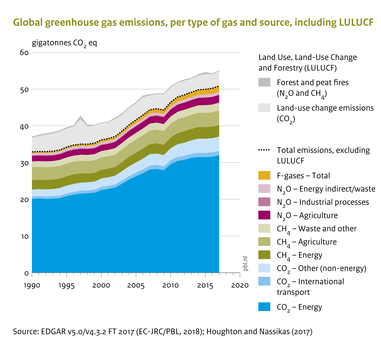 The global greenhouse gas emissions, per type of gas and source, including LULUCF