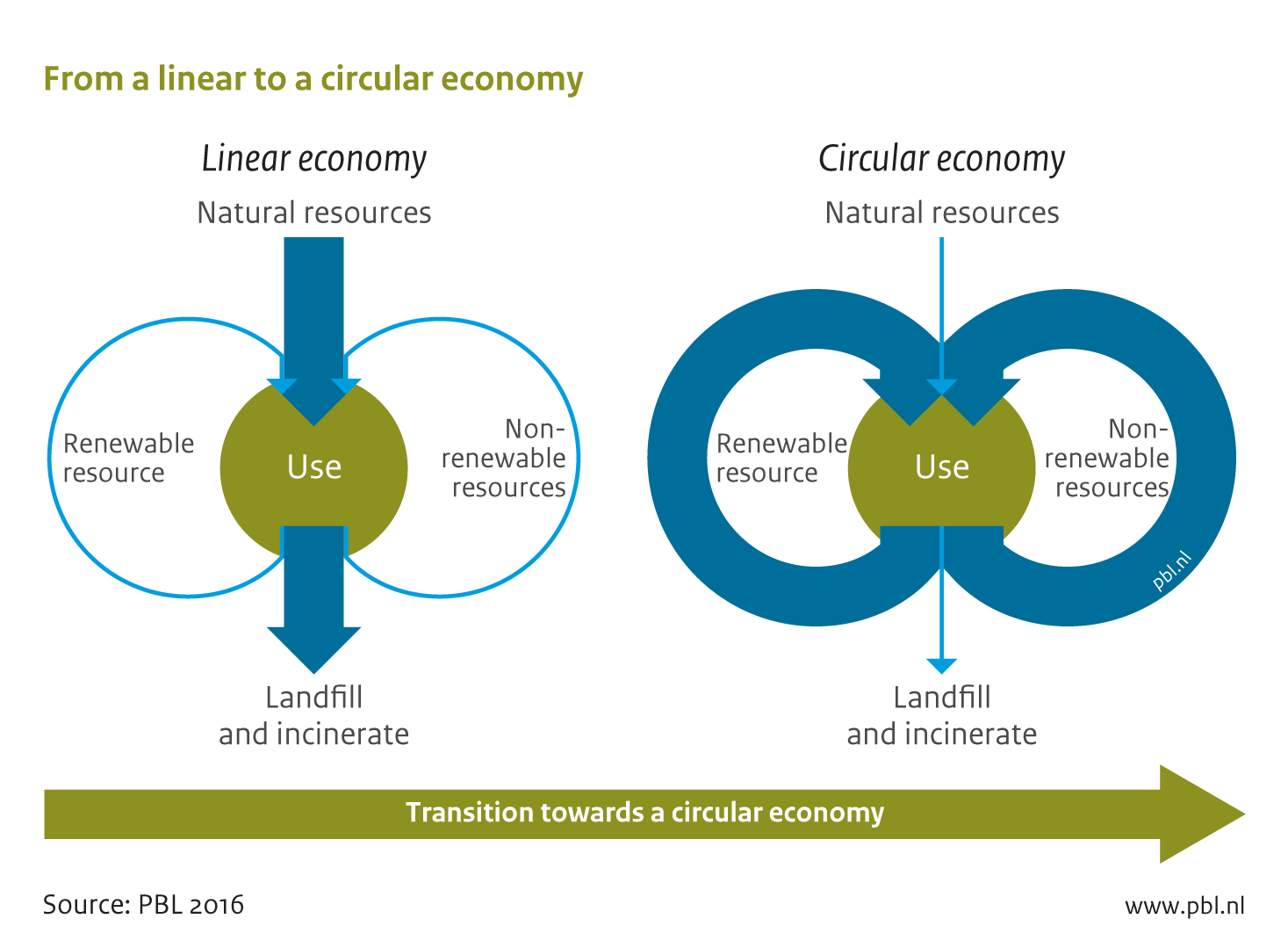 The circular economy is seen as a logical alternative to a linear economy. In a linear economy, natural resources are extracted for producing materials that are manufactured in products to be incinerated or landfilled after use. The essence of a circular economy is to preserve natural resources by retaining the quality and value of products and their parts, and the materials.
