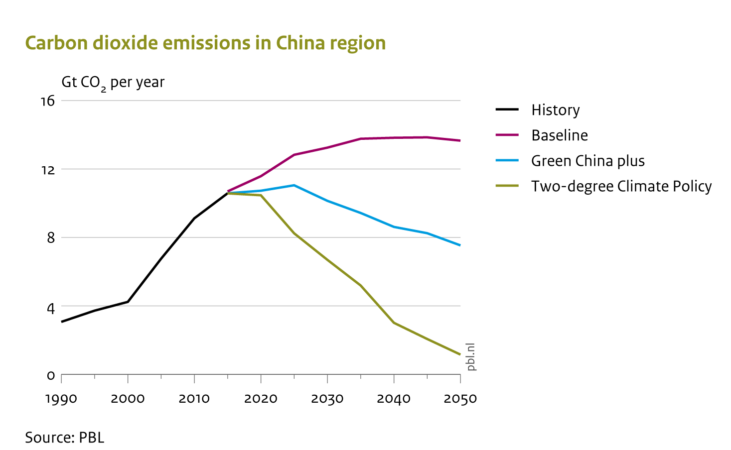 By 2050, under the Green China plus scenario, China's carbon dioxide emissions will be almost halved, compared to those under the baseline scenario. However, this is only half of what is needed for climate stabilisation at an average warming of 2 °C.