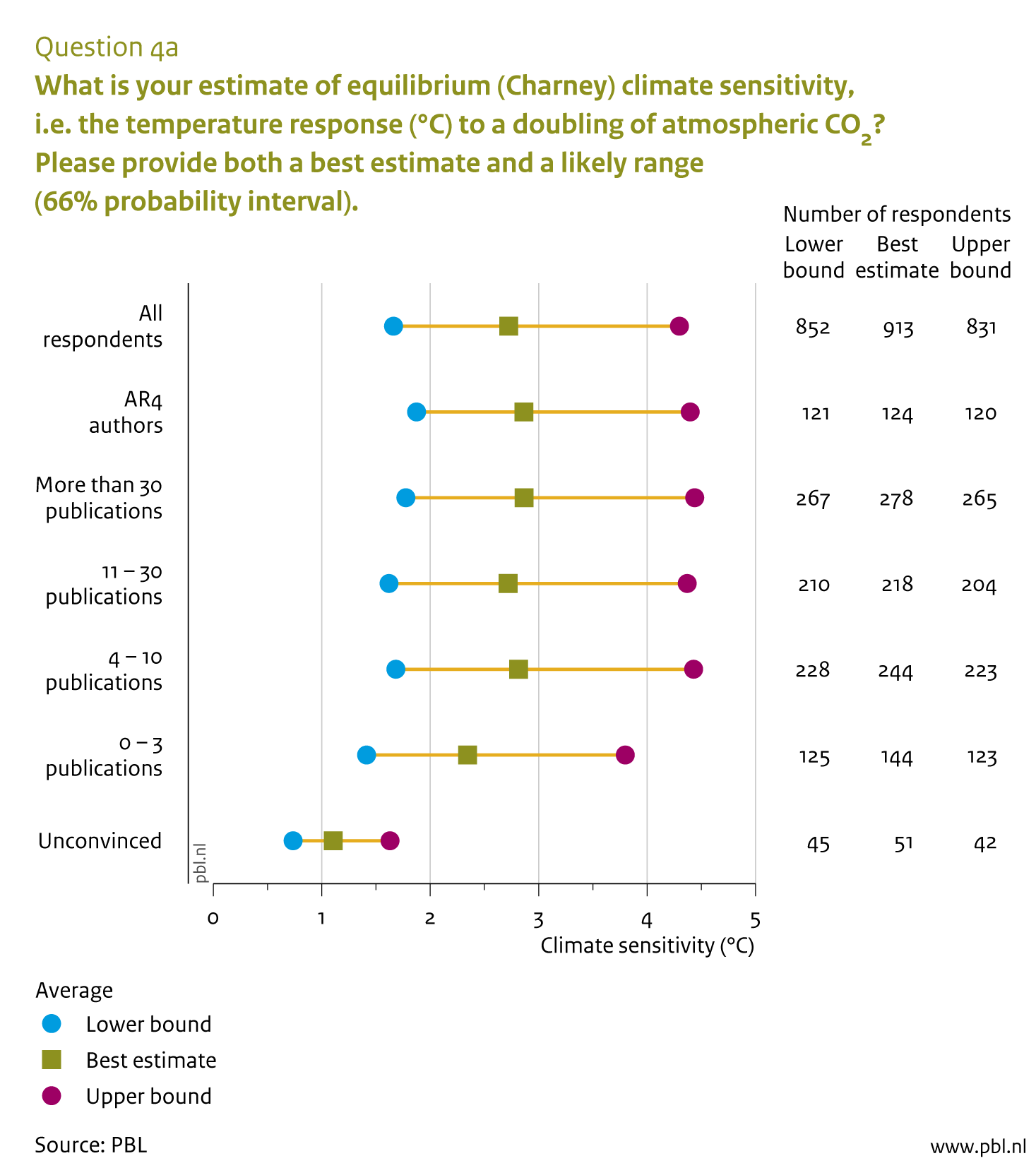 Average estimates of the Equilibrium Climate Sensitivity (ECS) and its likely range from seven groups of respondents, including authors of the Working Group I report of the fourth IPCC Assesment Report (AR4), respondents who signed public declarations critical of mainstream climate science as embodied by IPCC ('unconvinced'), and four different subgroups distinguished according to their self-declared number of climate related peer-reviewed publications (0–3; 4–10; 11–30; more than 30).