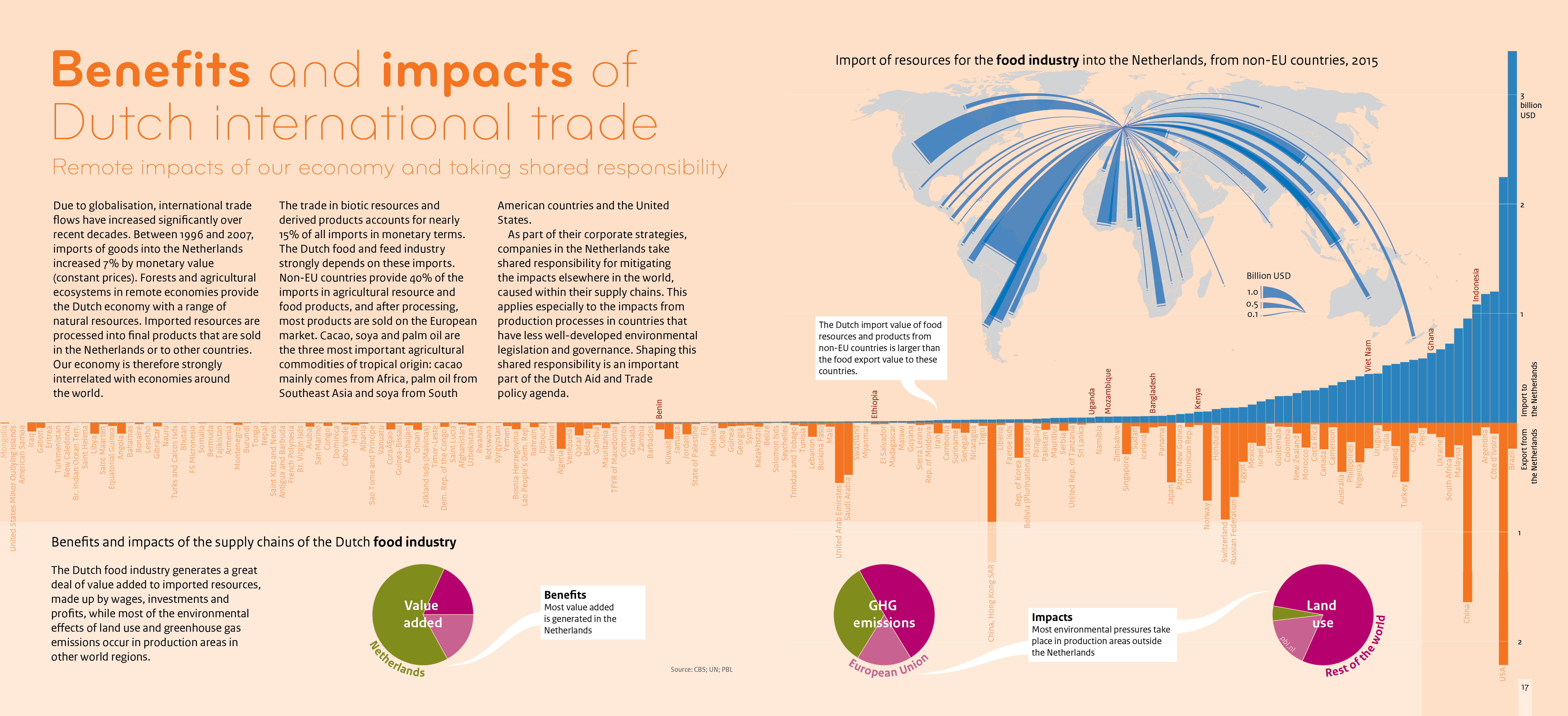 Bar chart showing the value of imports to and exports from the Netherlands from non-EU countries. Pie charts show that in the supply chain, most value added is generated in the Netherlands, while greenhouse gas emissions and land use impacts are elsewhere.