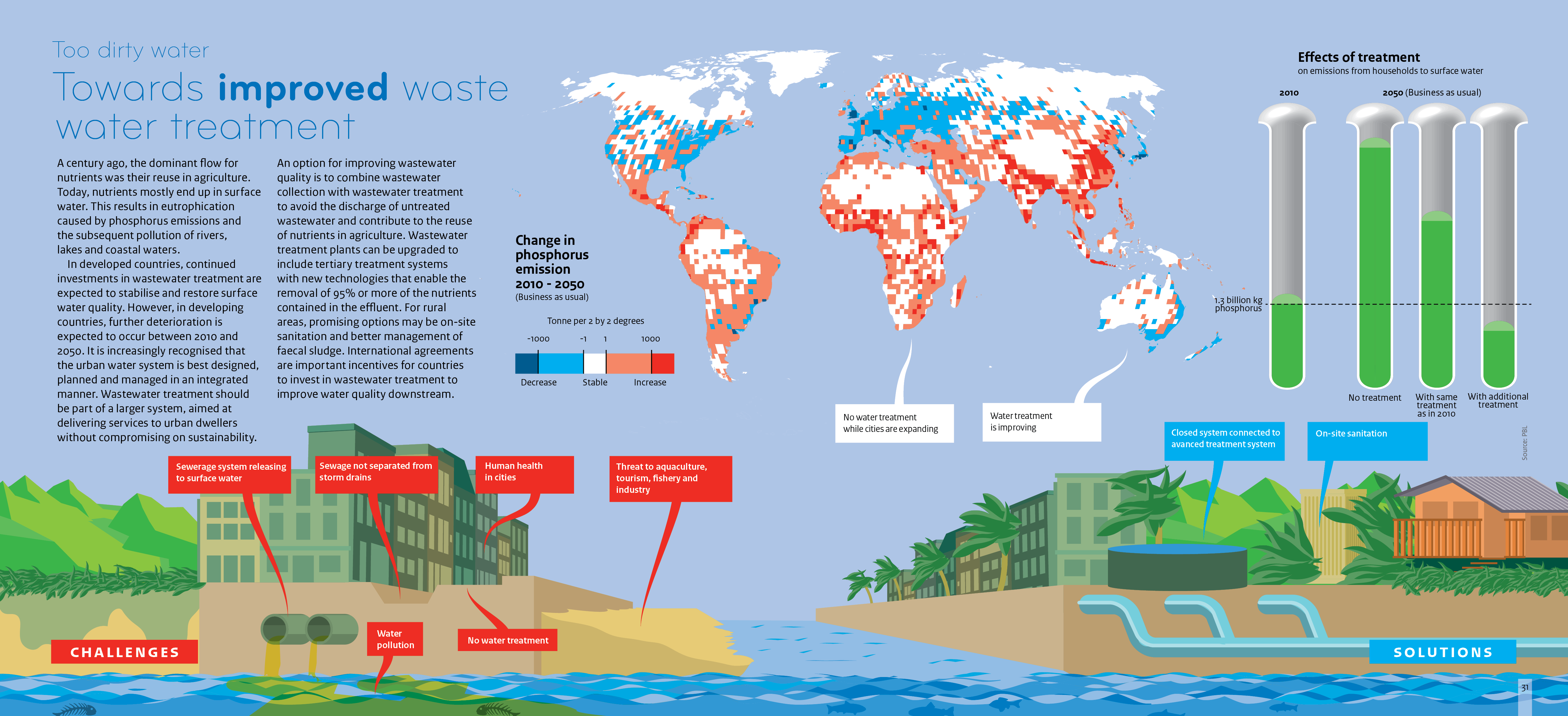 Phosphorus emissions are highest in the southern hemisphere, excluding Australia. Additional treatment on household emissions to surface water is required to reach below 2010 levels in 2050. Illustration shows various challenges, including sewerage systems, and various solutions, such as on site sanitation.