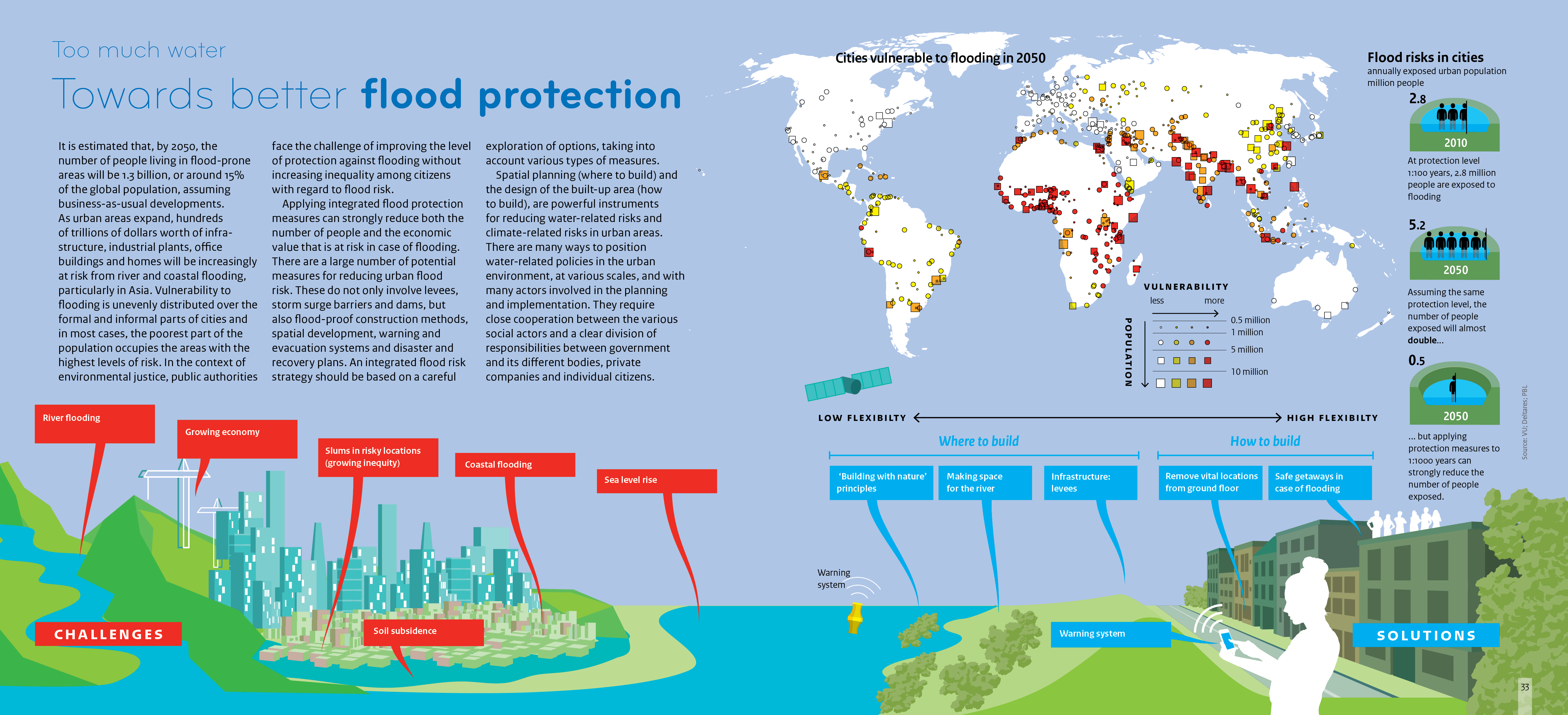 Cities vulnerable to flooding in 2050 are mostly in Sub-Saharan Africa and Southeast Asia, and in coastal zones. Infographic right shows flood risk in cities, where flood risk will double by 2050 at a 1:100 protection level. Illustration shows various challenges including coastal flooding, and solutions, such as building with nature principles.
