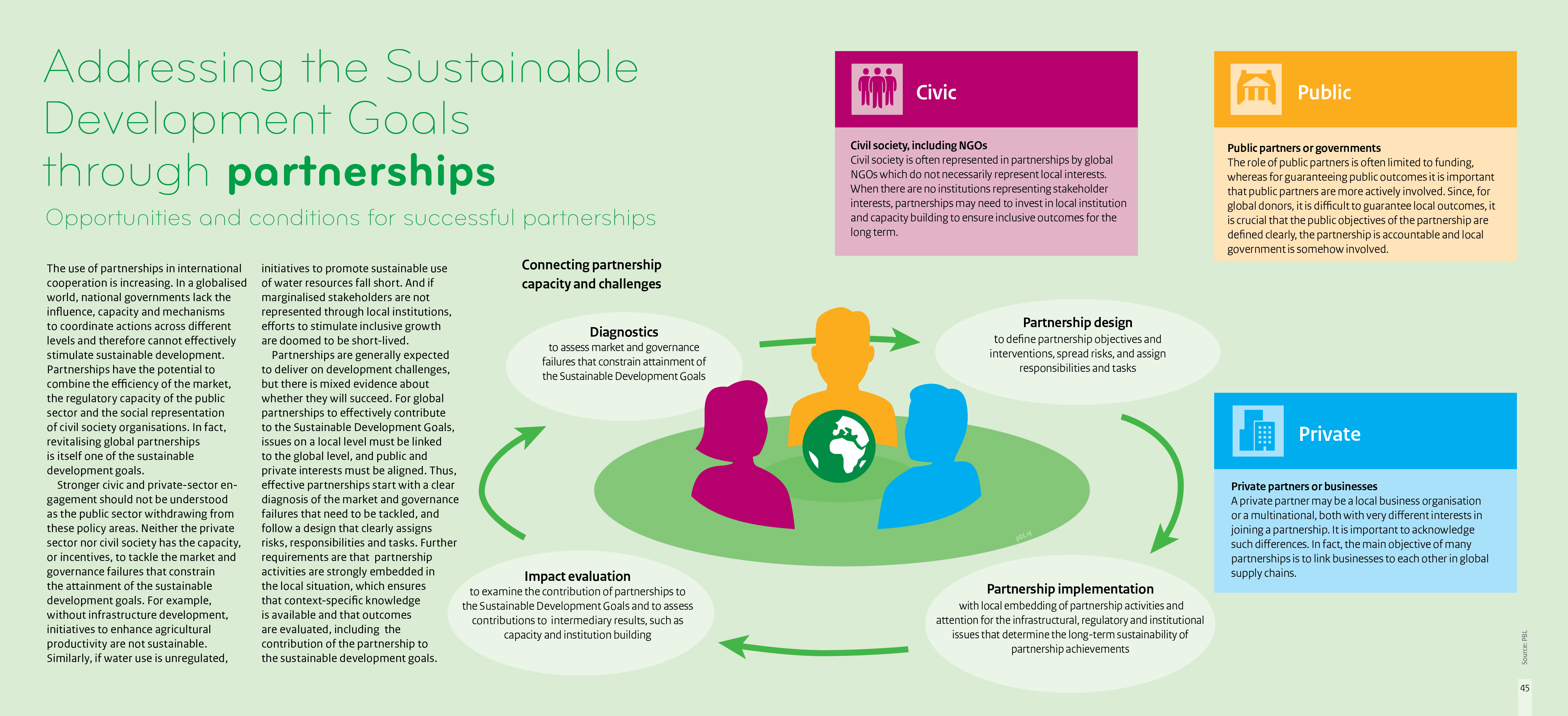 Partnerships can involve civic, public and private actors and in order to work together, require 4 steps: diagnostics, partnership design, partnership implementation and impact evaluation.