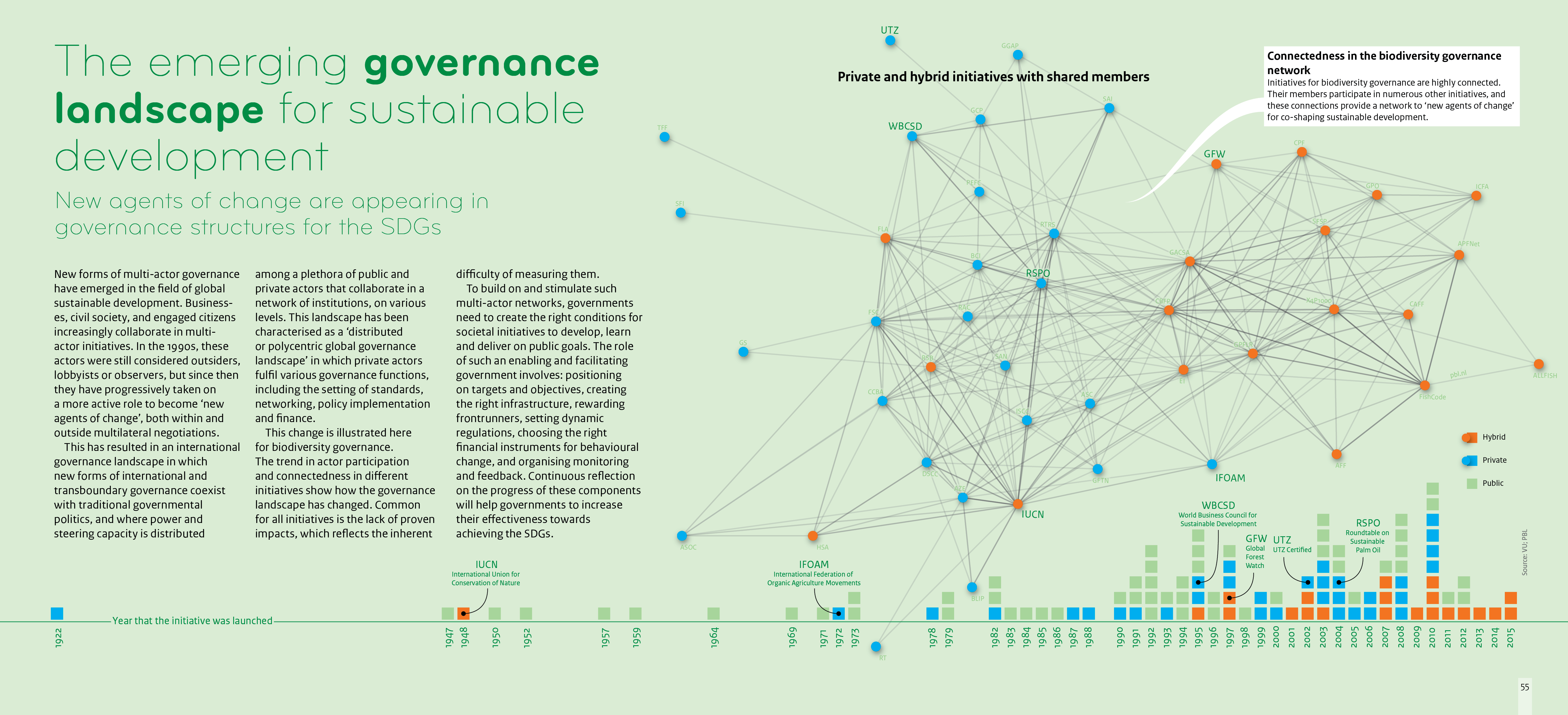 New agents of change are appearing in governance structures. Timeline: shows number of initiatives since 1922 to 2015, and their private, public or hybrid status. These initiatives are increasingly interconnected (web of biodiversity governance example).