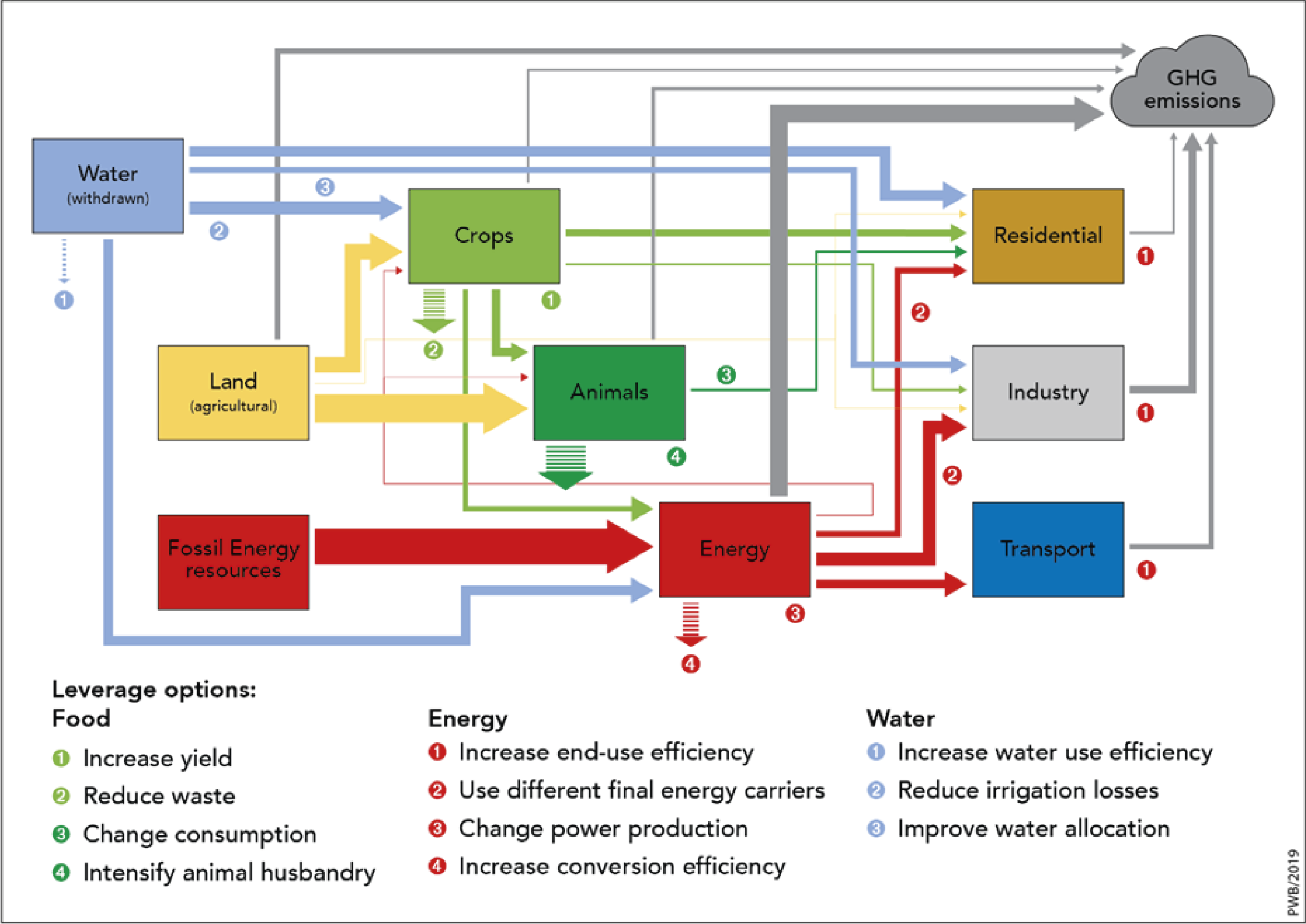 Linkages between the different agriculture, energy and water systems.