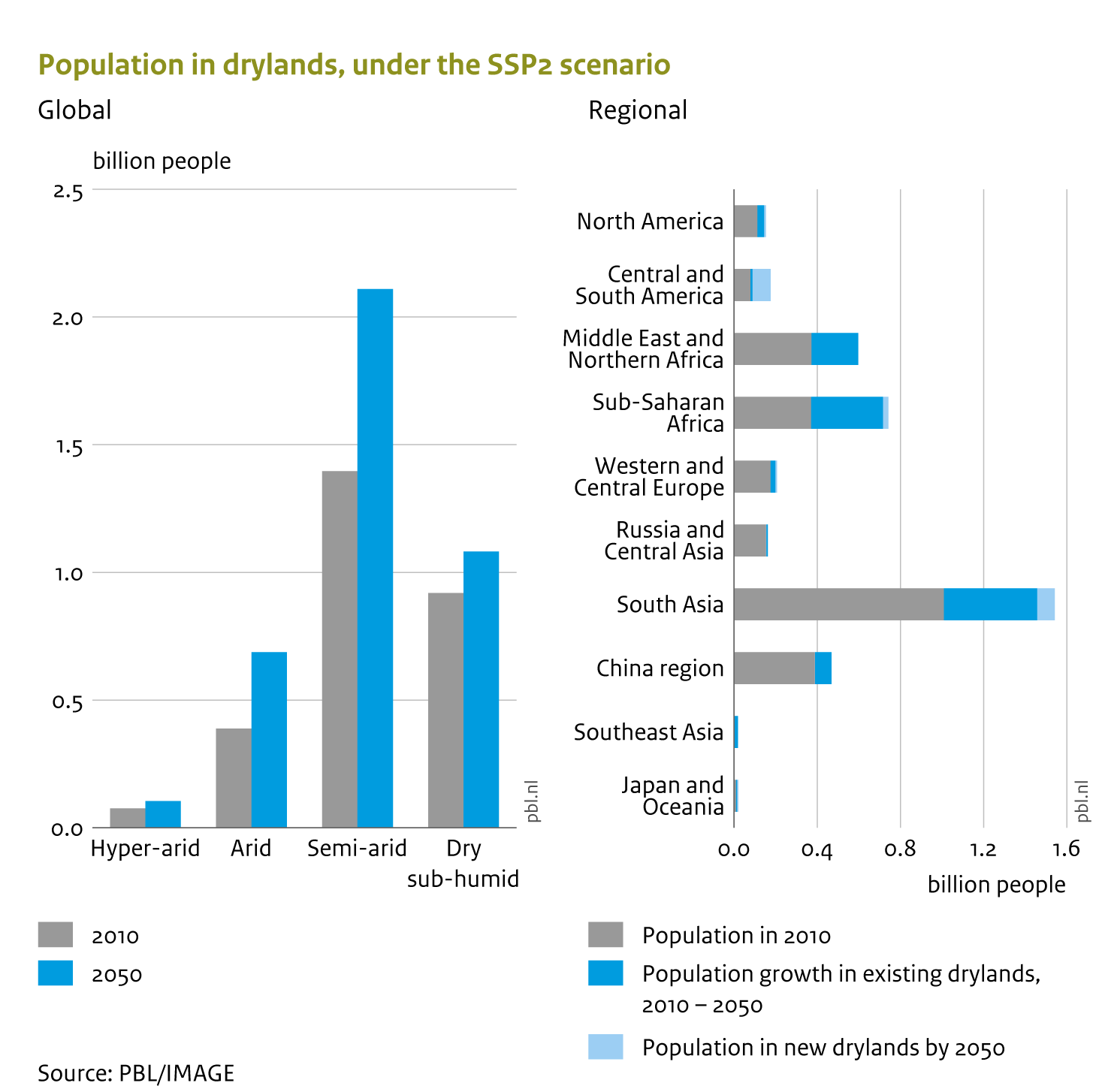 Drylands populations are projected to increase considerably by 2050Human populations in drylands are projected to increase by 40% to 50%, from 2.7 billion in 2010 to around 4.0 billion by 2050. This is a much more rapid increase than the 25% in non-drylands. South Asia is projected to see the largest increase in number of people living in drylands, over 500 million, and Sub-Saharan Africa is estimated to see its dryland population almost doubling.In this scenario, most of this change is driven by population growth in existing drylands and not as much by drylands expanding due to climate change.