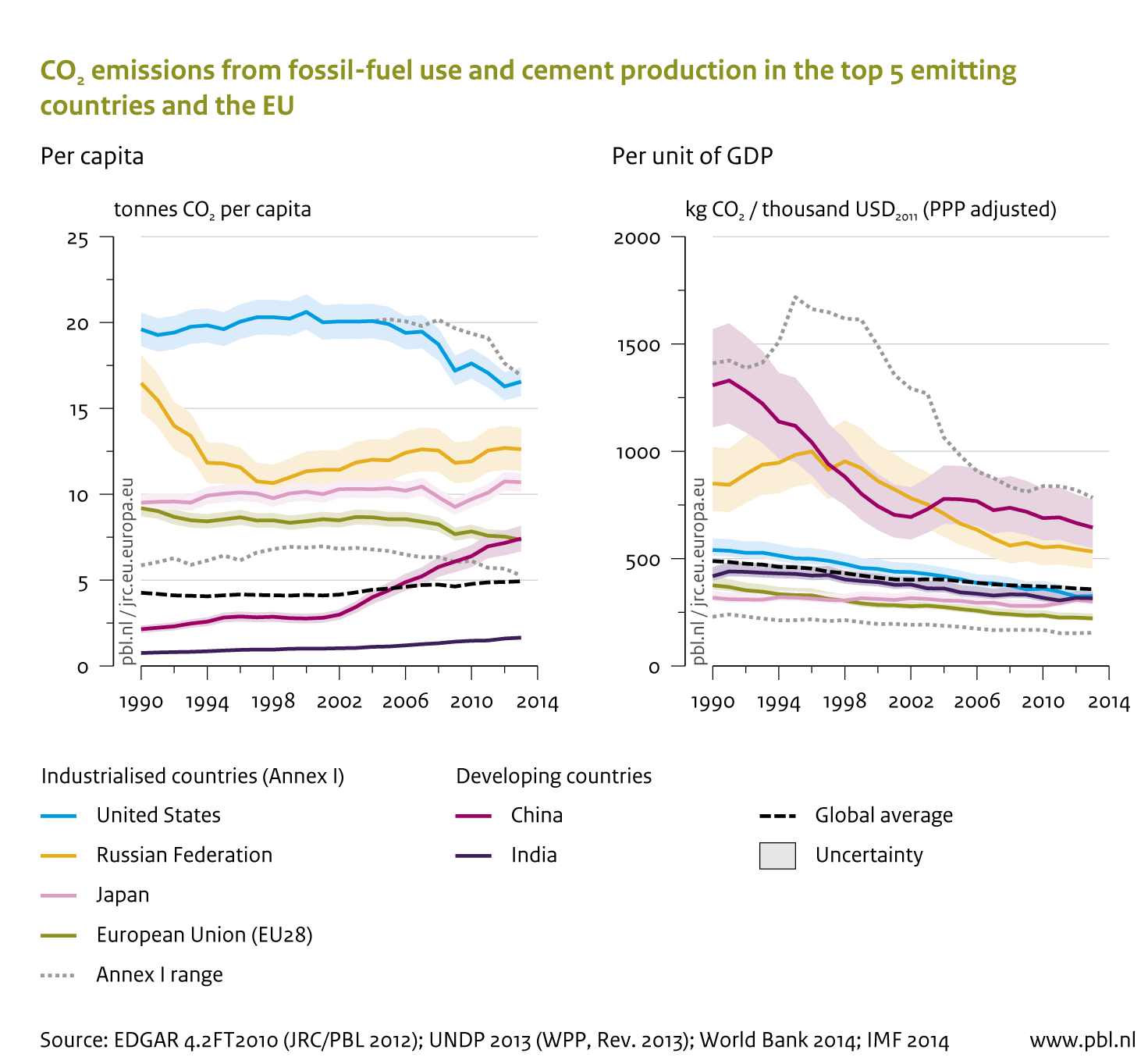 CO2 emissions per capita and unit of GDP from fossil-fuel use and cement production for industrialised and developing countries.