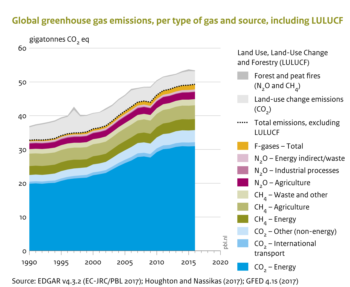 In 2016, total global greenhouse gas emissions continued to increase slowly by about 0.5% (+/-1%), to about 49.3 gigatonnes in CO2 equivalent (Gt CO2 eq).