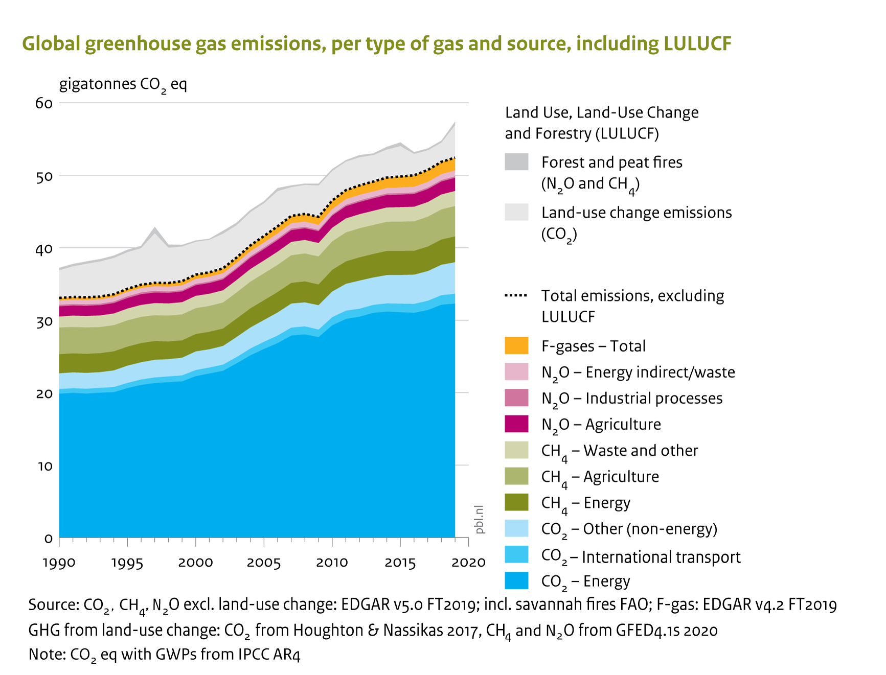 In 2019 the increase in global greenhouse gas emissions continued at a rate of 1.1% per year, reaching 52.4 gigatonnes of CO2 equivalent (GtCO2 eq), excluding land-use change.