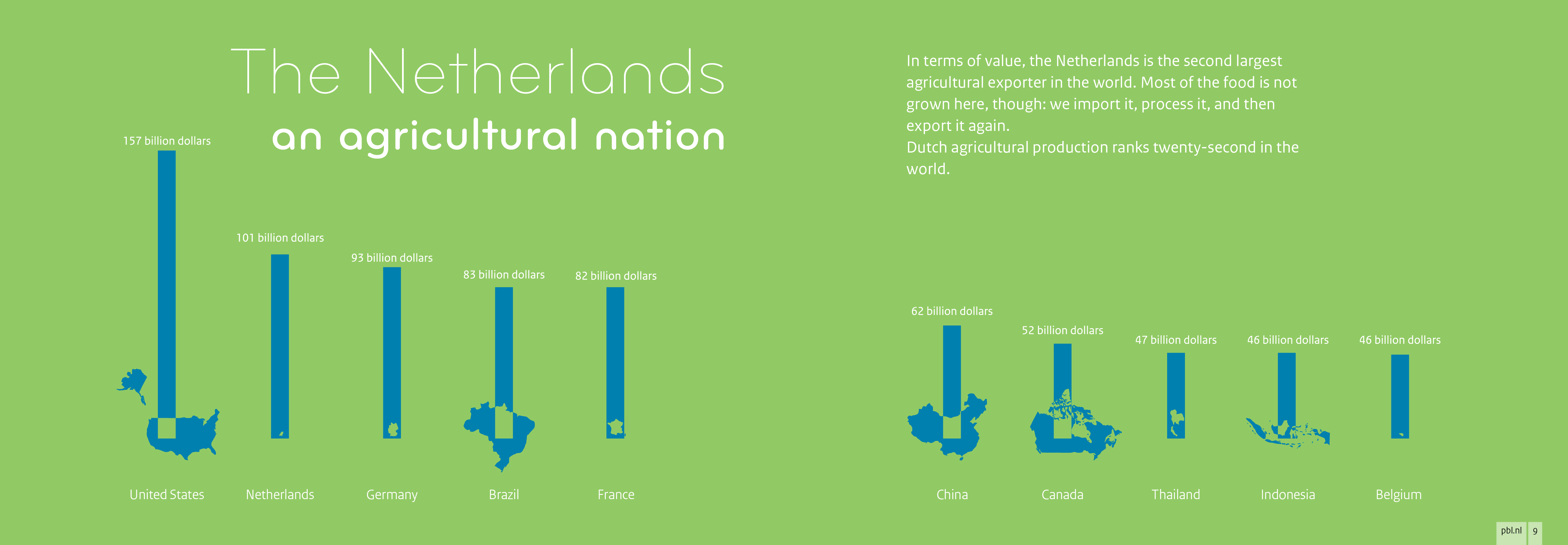In terms of value, the Netherlands is the second largest agricultural exporter in the world.