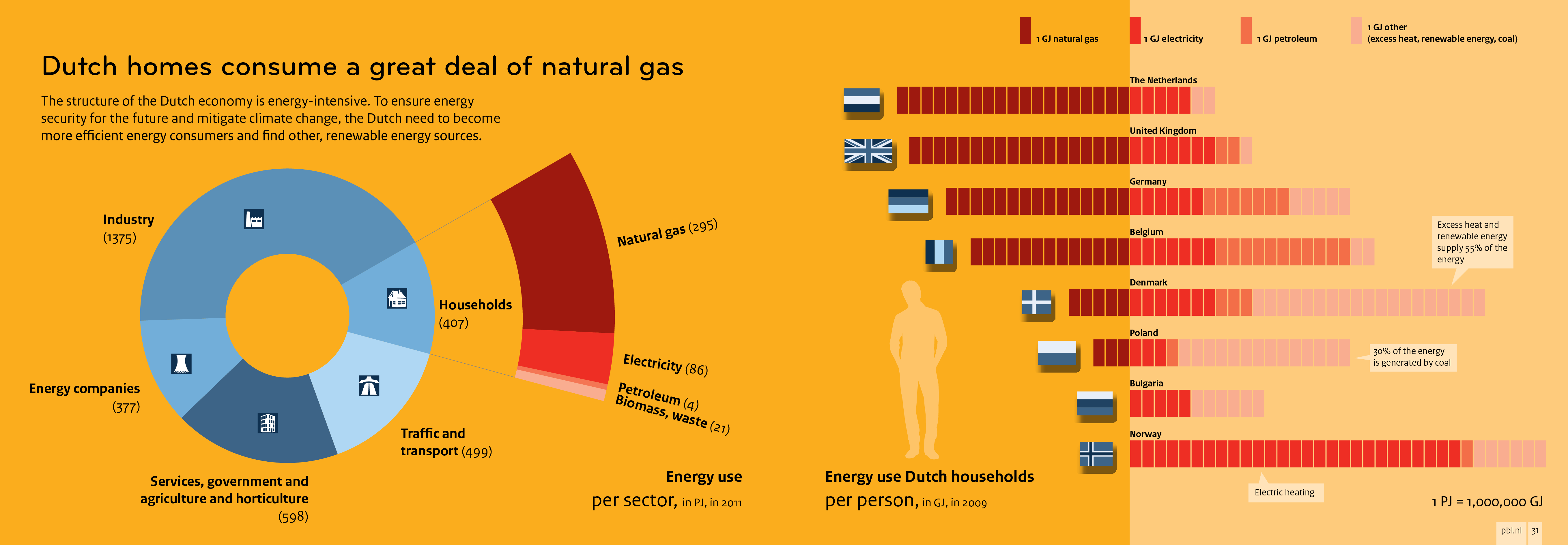 The structure of the Dutch economy is energy-intensive.