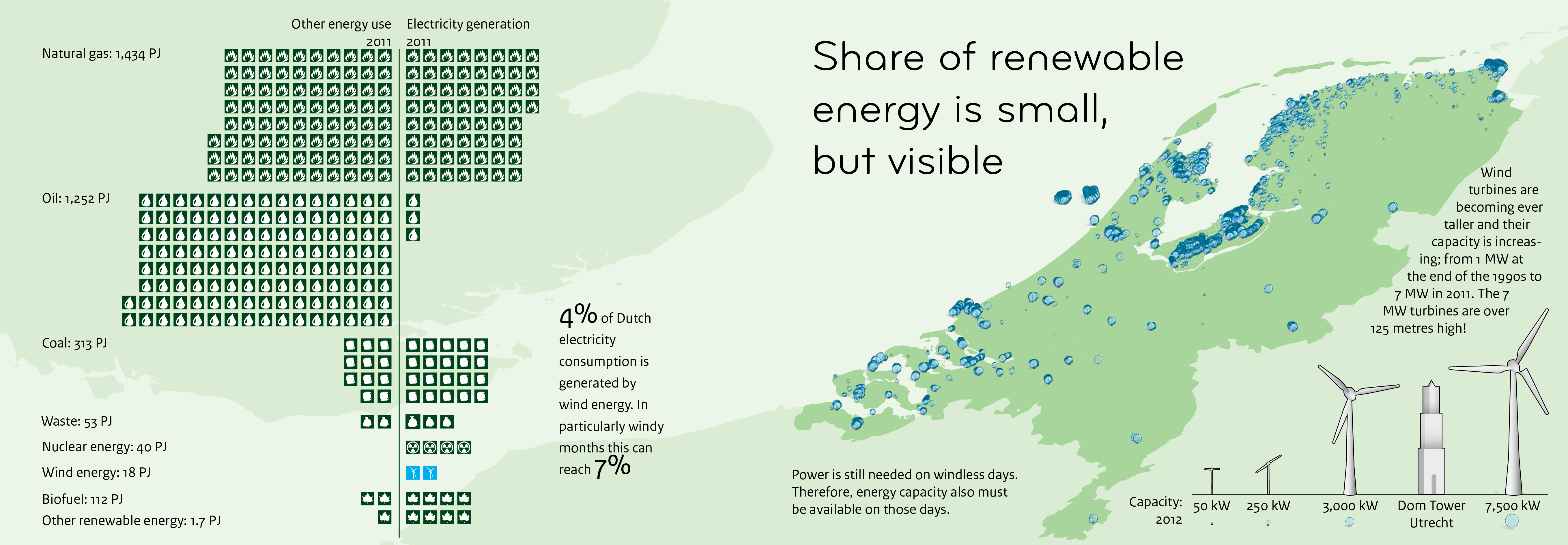 The share of renewable energy is small, but visible in the Netherlands. The largest contribution is made by biomass.