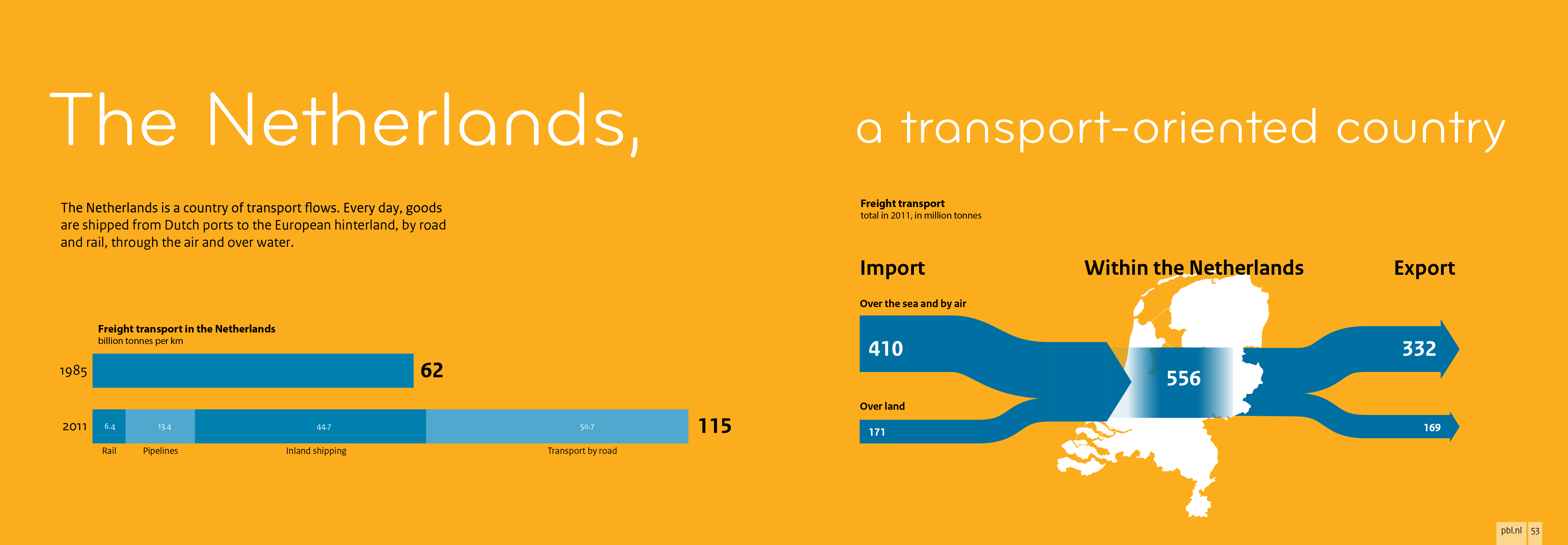 The Netherlands is a country of transport flows.