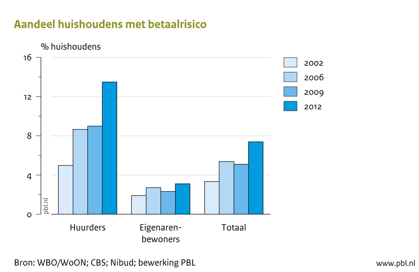 schulden huishoudens nederland cbs